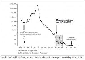 Diphtherie und Impfungen in Dt. (1920 bis 1995)