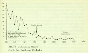 Masernsterbefälle waren in Deutschland zuerst stark zurückgegangen - und erst dann wurde die Impfung eingeführt; Q: Dr. med. G. Buchwald/Stat. Bundesamt